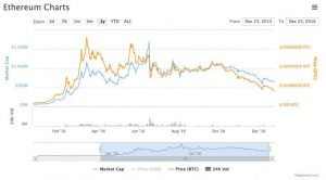 Chart9 728x402 300x166 - Classic and the DAO: What Drove Ether Prices in 2016