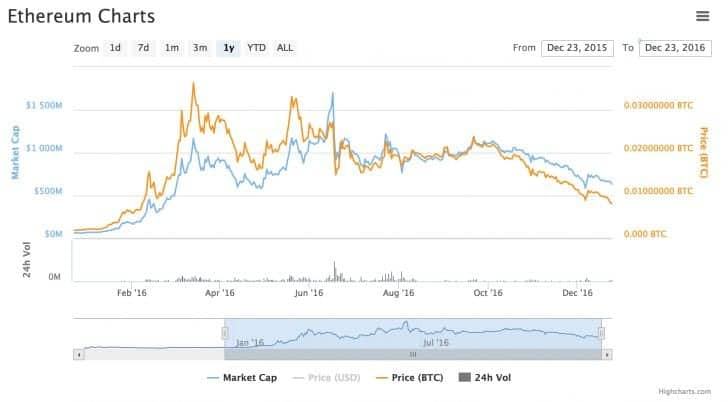 Classic and the DAO: What Drove Ether Prices in 2016