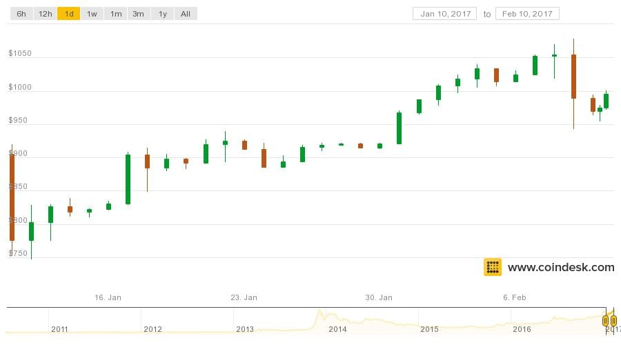 coindesk-bpi-chart-4.jpeg