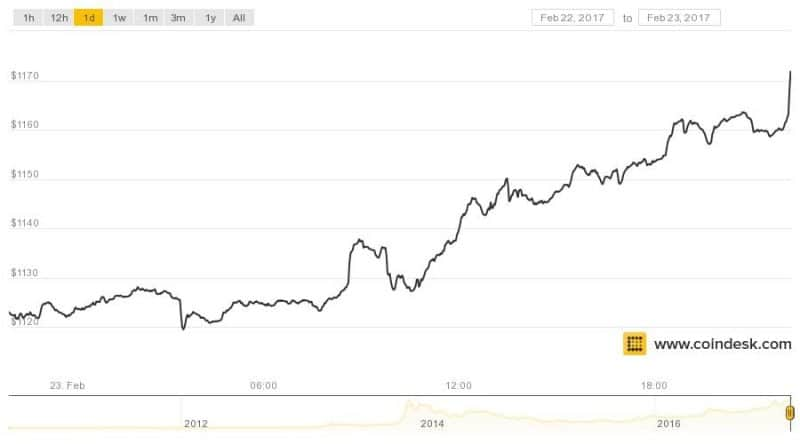 Bitcoin Price Sets New All-Time High