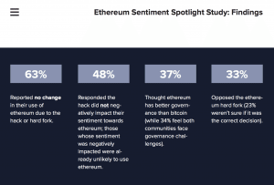 coindesk research ethereum hard fork had little impact on sentiment 300x203 - CoinDesk Research: Ethereum Hard Fork Had Little Impact on Sentiment