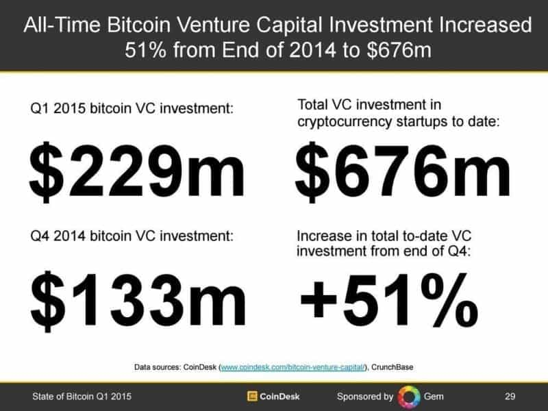 State of Bitcoin Q1 2015: Record Investment Buoys Ecosystem