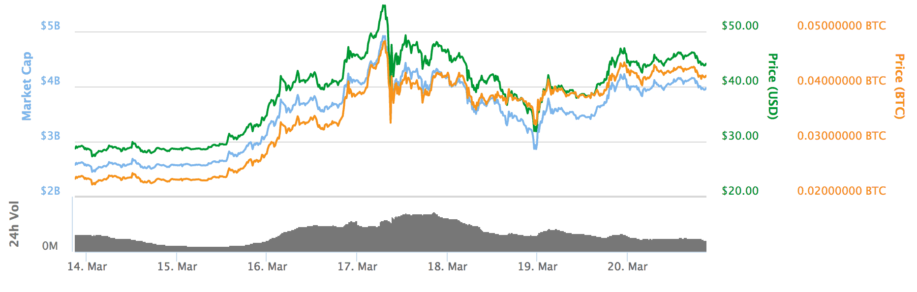 After New Highs, Ethereum Returns to Rangebound Trading