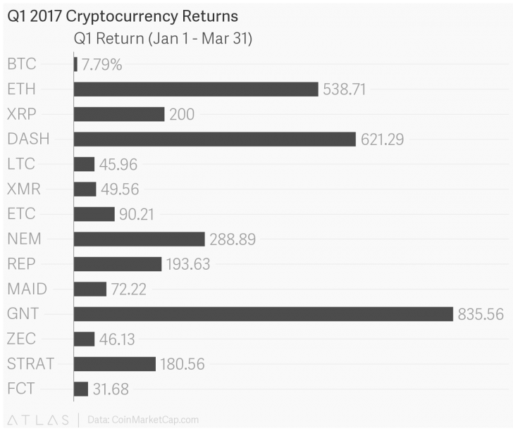 800 growth q1s top performing cryptocurrencies saw big gains - 800% Growth? Q1's Top Performing Cryptocurrencies Saw Big Gains
