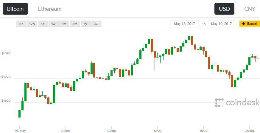Bitcoin's Price Climbs But Falls Short in Bid to Top $2,000