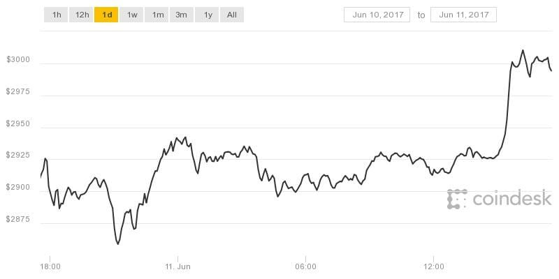 Bitcoin Price Crosses $3,000 Milestone to Set New All-Time High