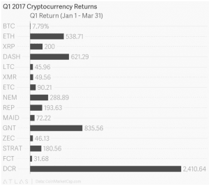 q1s top performing cryptocurrencies saw big gains 300x267 - Q1's Top Performing Cryptocurrencies Saw Big Gains