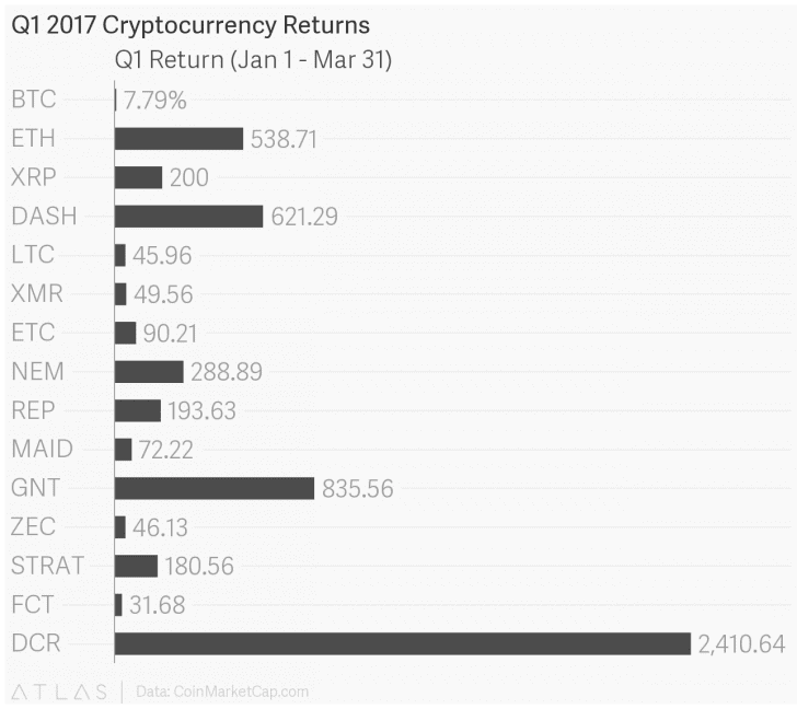 q1s top performing cryptocurrencies saw big gains - Q1's Top Performing Cryptocurrencies Saw Big Gains