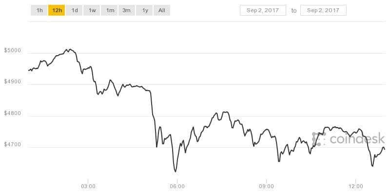 Bitcoin Drops Below $5,000 as Crypto Markets See $13 Billion Sell-Off