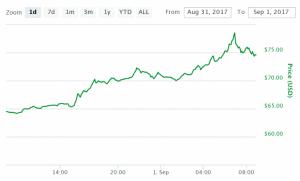 litecoin surges above 70 as crypto market tops 175 billion 300x181 - Litecoin Surges Above $70 as Crypto Market Tops $175 Billion
