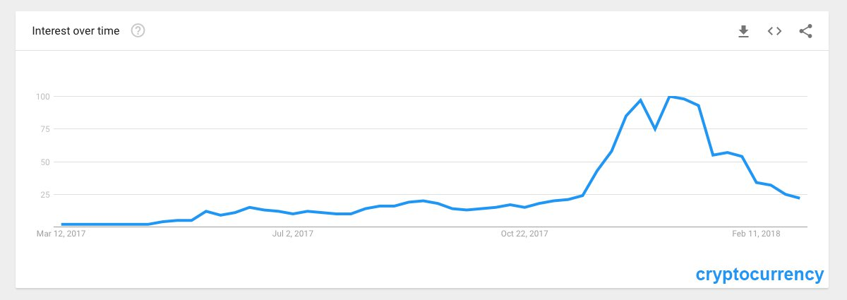 "Cryptocurrency Interest Wanes — Online Searches for ""Bitcoin"" Drop 80%"