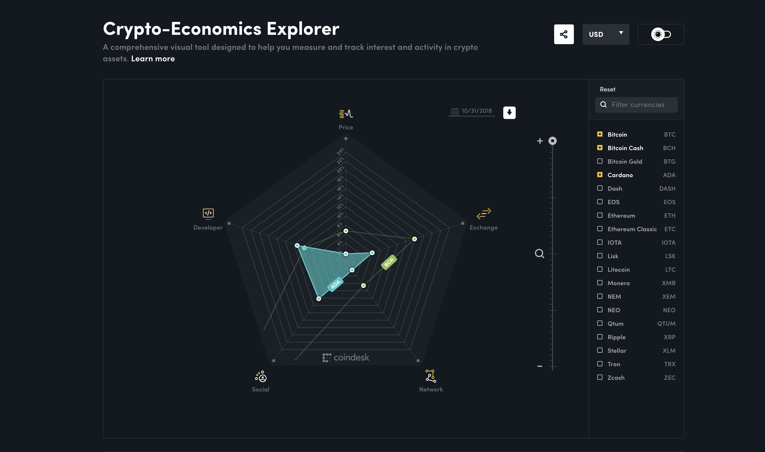 1542252045 417 coindesk launches the crypto economics explorer a new way to visualize crypto - CoinDesk Launches the Crypto-Economics Explorer, A New Way to Visualize Crypto