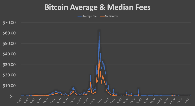 State of Blockchains Bitcoin BTC Fees 800x434 - State of Blockchains: Bitcoin (BTC) Fees