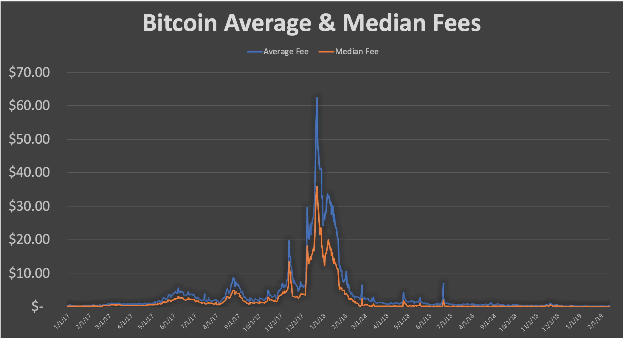 State of Blockchains Bitcoin BTC Fees - State of Blockchains: Bitcoin (BTC) Fees