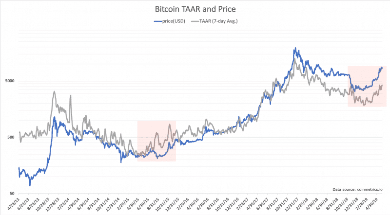 Bitcoins 2019 Price Run Driven By Real Transaction Growth Analysis 800x442 - Bitcoin's 2019 Price Run Driven By Real Transaction Growth, Analysis Shows