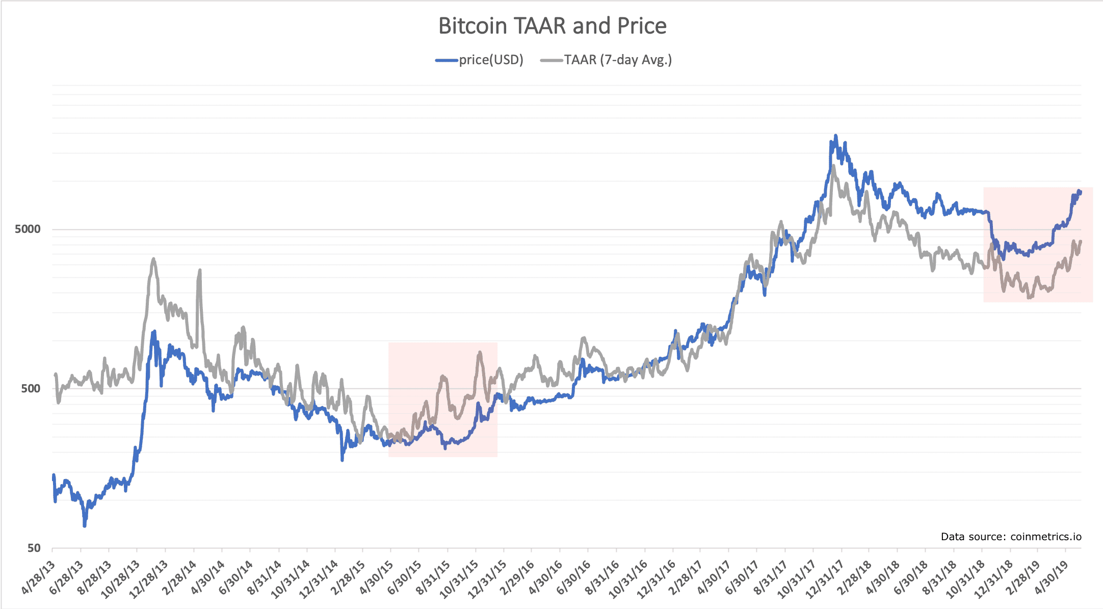 Bitcoins 2019 Price Run Driven By Real Transaction Growth Analysis - Bitcoin's 2019 Price Run Driven By Real Transaction Growth, Analysis Shows