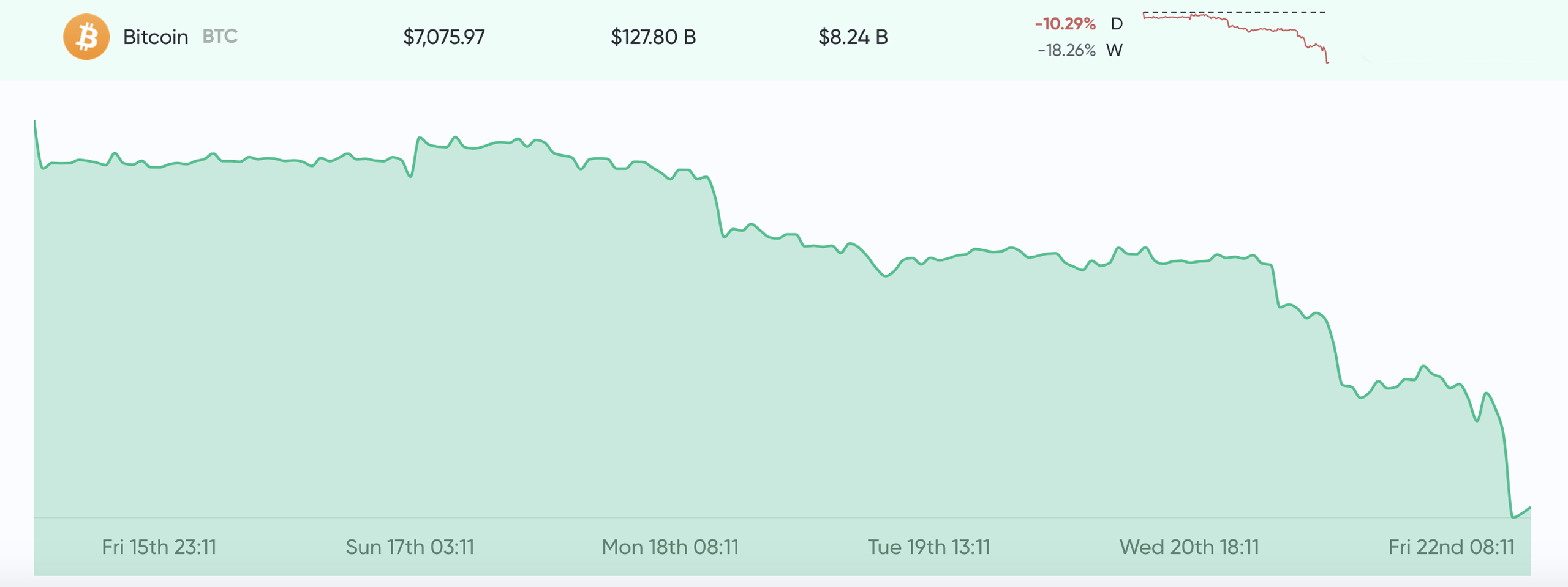 Market Update: Cryptos Shed Billions in Rapid Sell-Off