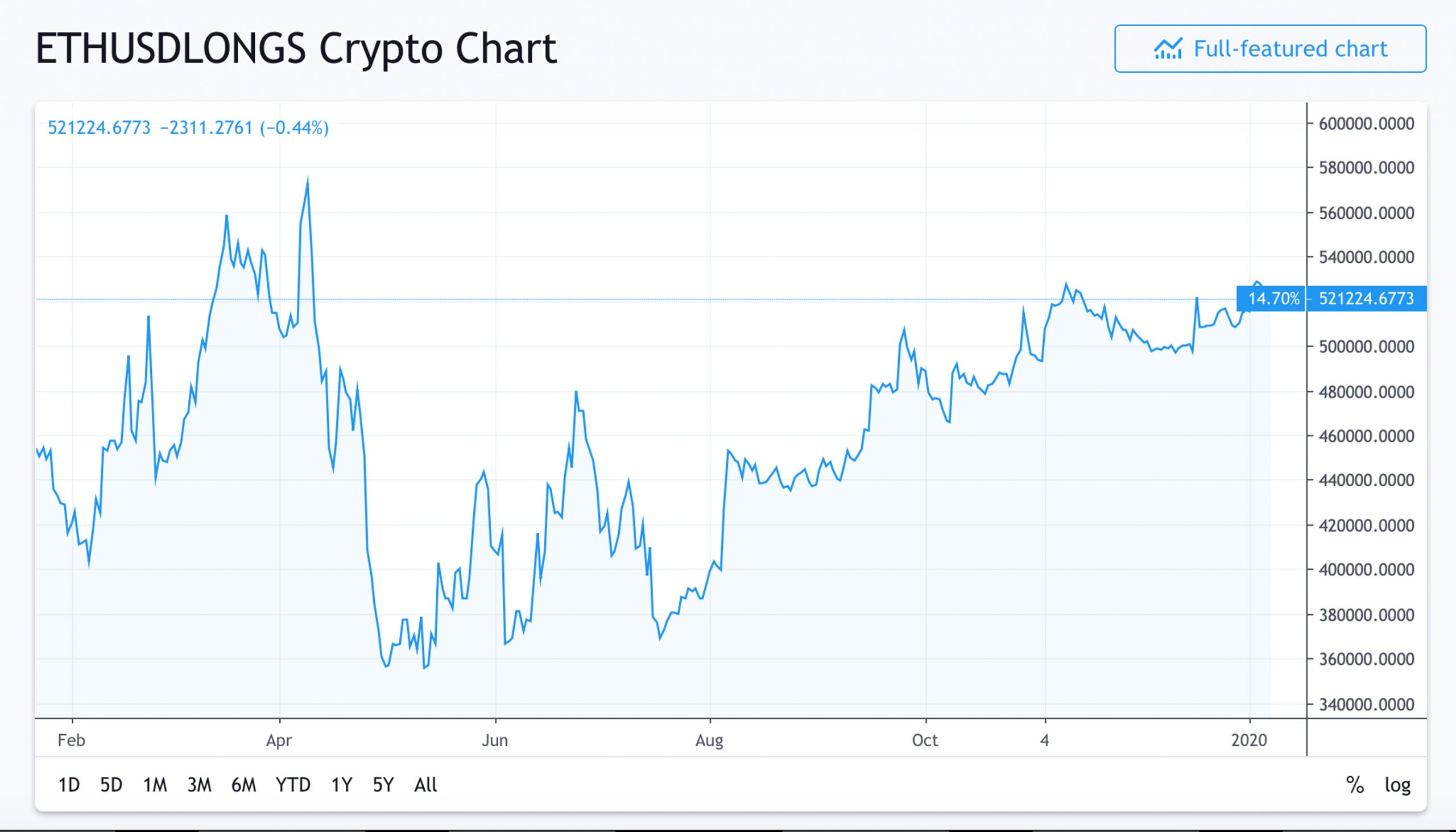 Market Update: Top Cryptos Face Strong Resistance Ahead